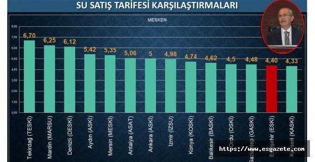 Suya zam, yıllarca AKP'nin engellemesinin sonucudur