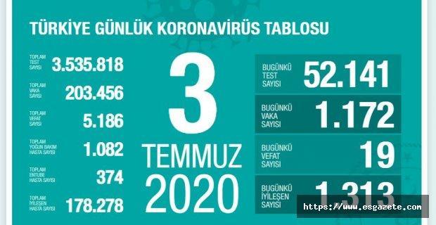 Korona virüsten 19 kişi hayatını kaybetti