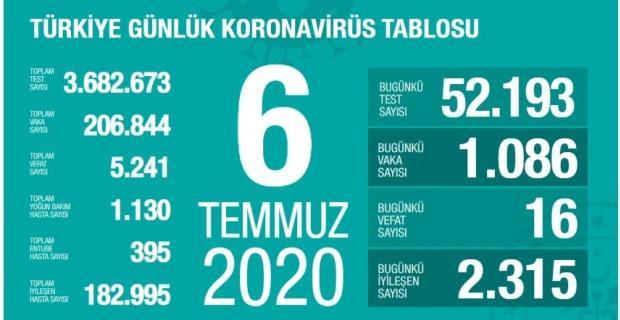Son 24 saatte 16 kişikoronavirüsten hayatını kaybetti