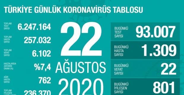 Koronavirüs rakamları yükseliyor